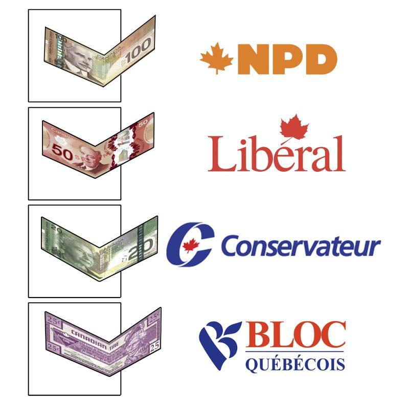Caricature de Pierre Brignaud à propos du financement de la campagne électorale.