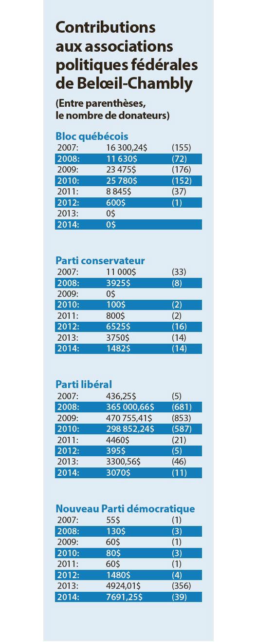 Les néo-démocrates, les mieux nantis dans Belœil-Chambly